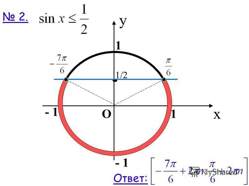 2. x 1 y 1 - 1 О 1/2 Ответ: