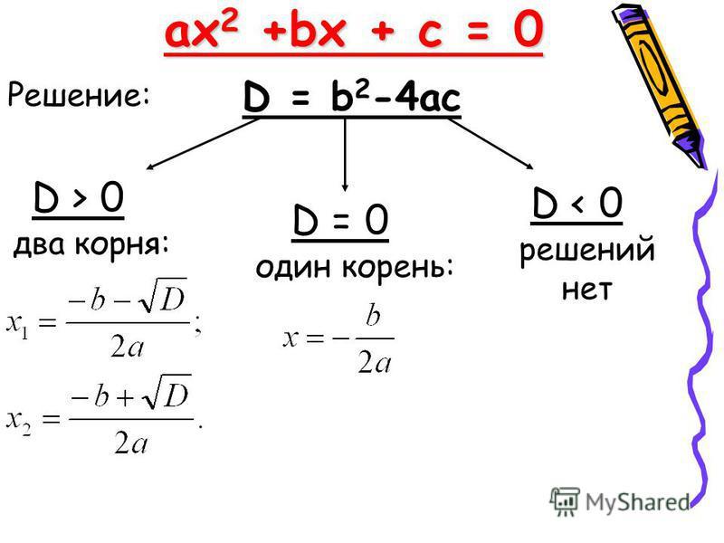 ax 2 +bx + c = 0 D = b 2 -4ac Решение: два корня: один корень: D > 0 D = 0 D < 0 решений нет