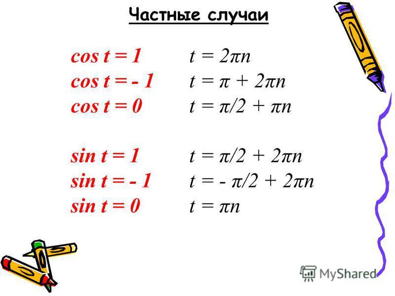Частные случаи cos t = 1t = 2πn cos t = - 1t = π + 2πn cos t = 0t = π/2 + πn sin t = 1t = π/2 + 2πn sin t = - 1t = - π/2 + 2πn sin t = 0t = πn