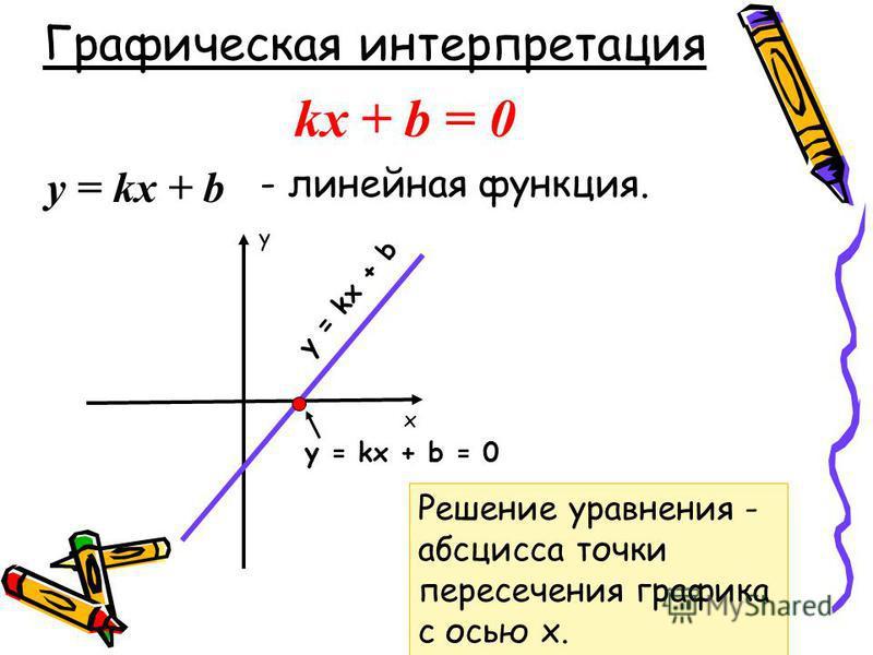 kx + b = 0 Графическая интерпретация у = kx + b - линейная функция. Решение уравнения - абсцисса точки пересечения графика с осью х. у = kx + b x y у = kx + b = 0