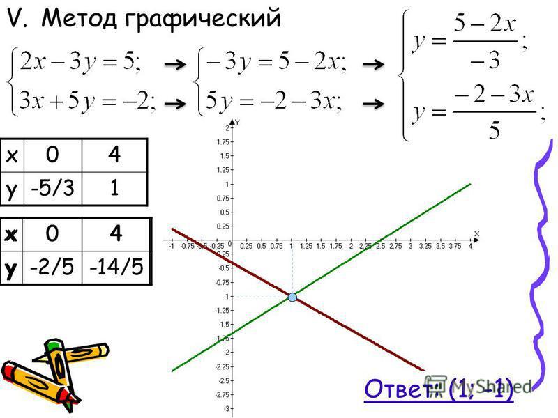 V.Метод графический Ответ: (1; -1) х 04 у х 04 у х 04 у-5/31 х 04 у-2/5-14/5