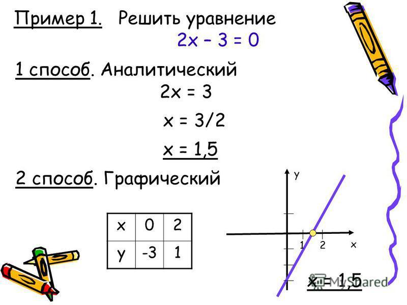 Пример 1. Решить уравнение 2 х – 3 = 0 1 способ. Аналитический 2 способ. Графический 2 х = 3 х = 3/2 х = 1,5 х 02 у-31 x y 12 х = 1,5