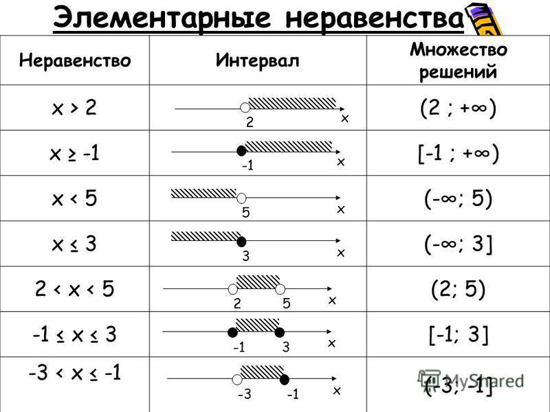 Элементарные неравенства Неравенство Интервал Множество решений x > 2(2 ; +) x -1[-1 ; +) x < 5(-; 5) x 3(-; 3] 2 < x < 5(2; 5) -1 x 3[-1; 3] -3 < x -1 (-3; -1] x 2 x x 5 x 3 x 25 x 3 x -3