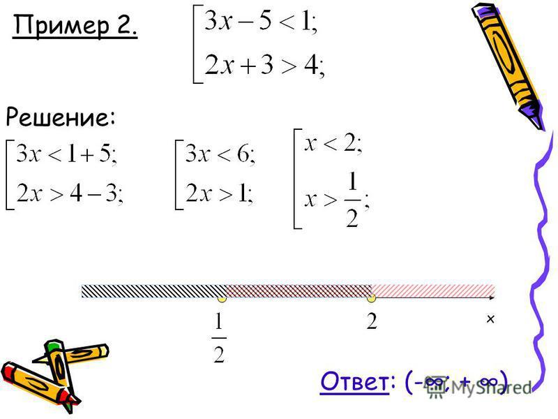 Пример 2. Решение: x Ответ: (-; + )
