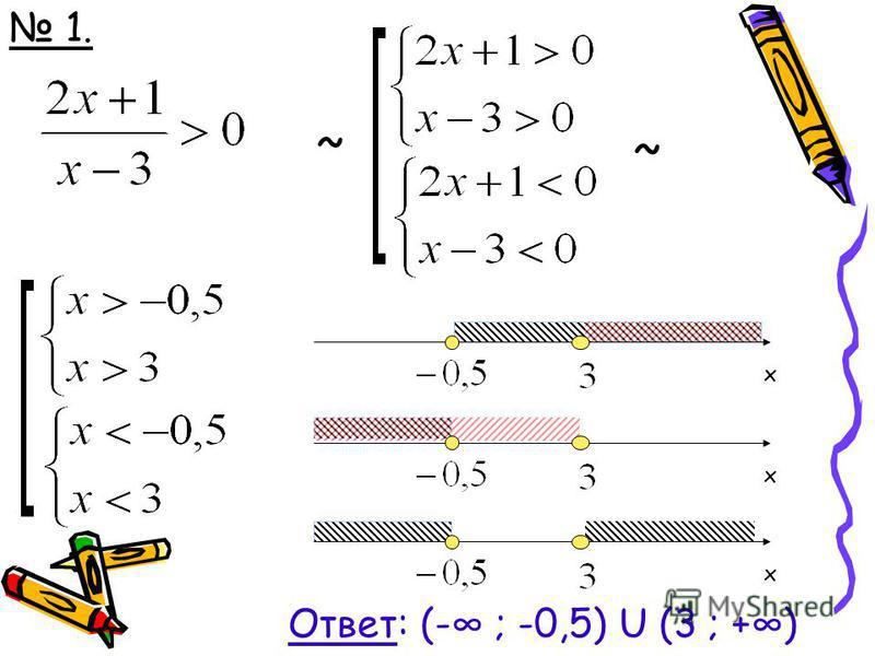 ~ 1. 1. ~ xxx Ответ: (- ; -0,5) U (3 ; +)