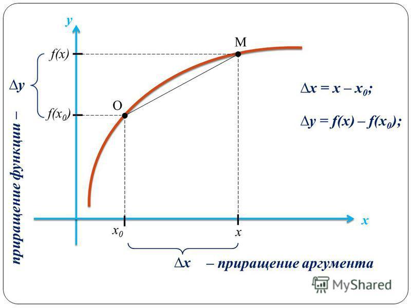 f(х 0 ) х х 0 х 0 О М f(х) х y x y – приращение аргумента приращение функции – x = х – х 0 ; y = f(х) – f(х 0 );