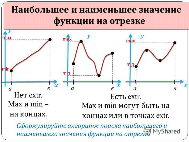 Наибольшее и наименьшее значение функции на отрезке а в х у а в х у а в х у max min max min max min Нет extr. Max и min – на концах. Есть extr. Max и min могут быть на концах или в точках extr. Сформулируйте алгоритм поиска наибольшего и наименьшего
