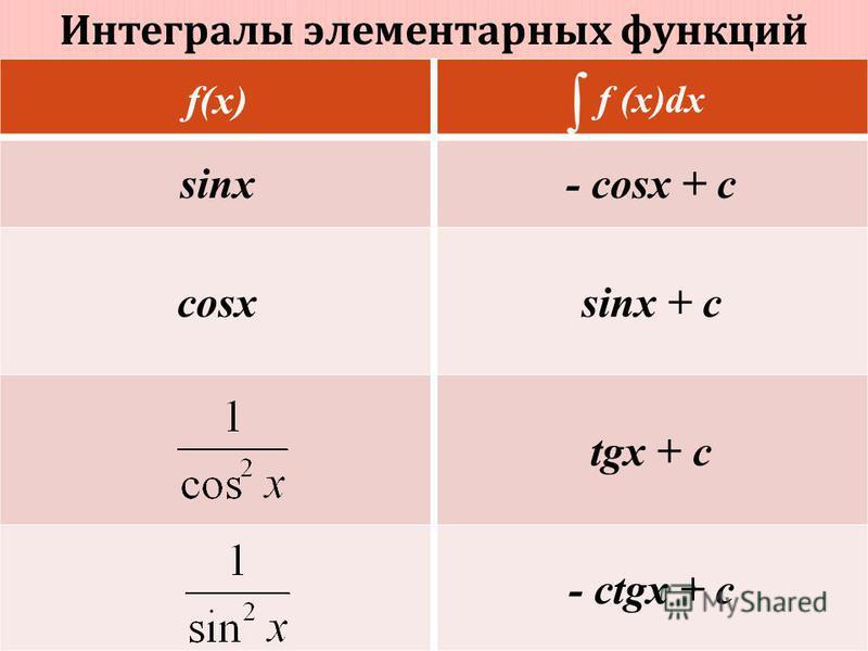 Интегралы элементарных функций f(x) f (x)dx sinx- cosx + c cosxsinx + c tgx + c - ctgx + c