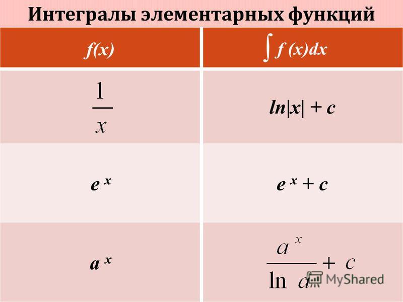 Интегралы элементарных функций f(x) f (x)dx ln|x| + c e x e x + c a x