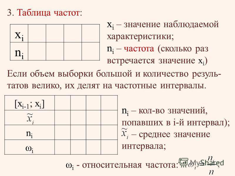 3. Таблица частот: Если объем выборки большой и количество результатов велико, их делят на частотные интервалы. xixi nini x i – значение наблюдаемой характеристики; n i – частота (сколько раз встречается значение x i ) [x i-1 ; x i ] nini ωiωi n i –