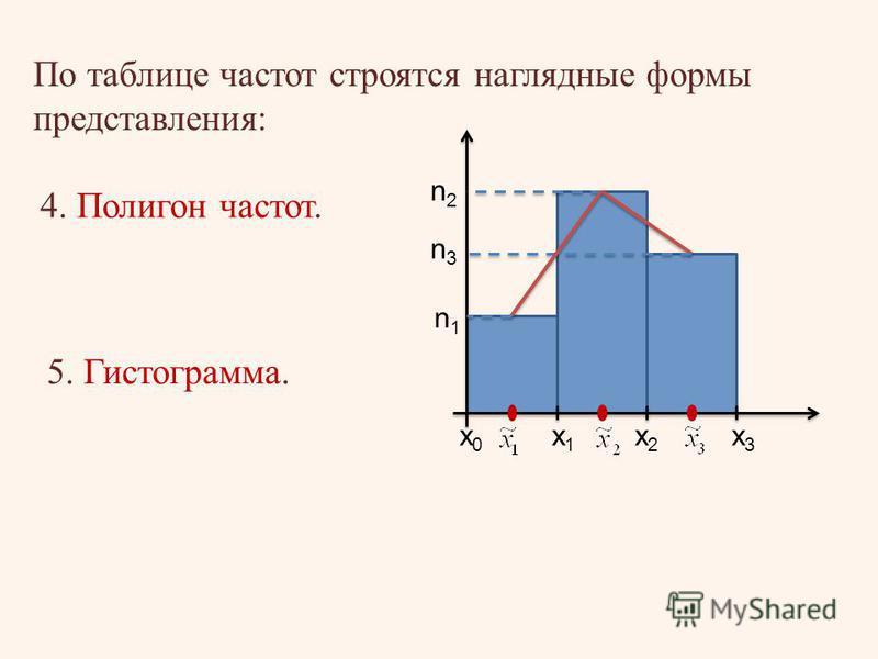 По таблице частот строятся наглядные формы представления: 4. Полигон частот. 5. Гистограмма. х 0 х 0 х 1 х 1 х 2 х 2 х 3 х 3 n1n1 n2n2 n3n3