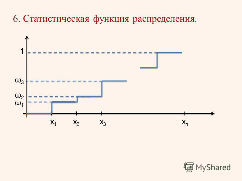 хnхn х 1 х 1 х 2 х 2 х 3 х 3 ω1ω1 ω2ω2 ω3ω3 1 6. Статистическая функция распределения.
