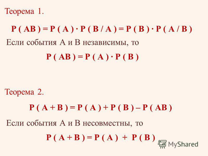 Теорема 1. Р ( АВ ) = Р ( А ) Р ( В / А ) = Р ( В ) Р ( А / В ) Если события А и В независимы, то Р ( АВ ) = Р ( А ) Р ( В ) Теорема 2. Р ( А + В ) = Р ( А ) + Р ( В ) – Р ( АВ ) Если события А и В несовместны, то Р ( А + В ) = Р ( А ) + Р ( В )