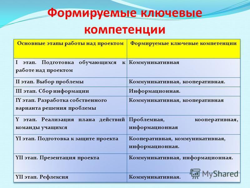 Формируемые ключевые компетенции