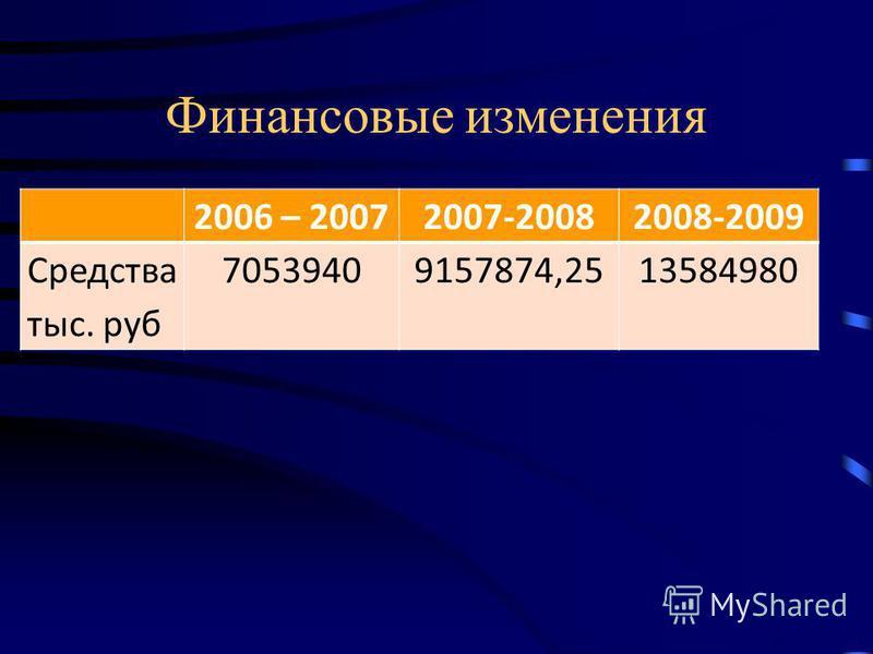 Финансовые изменения 2006 – 20072007-20082008-2009 Средства тыс. руб 70539409157874,2513584980