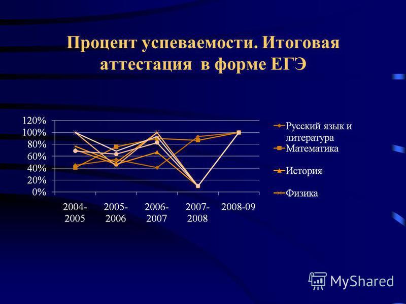 Процент успеваемости. Итоговая аттестация в форме ЕГЭ