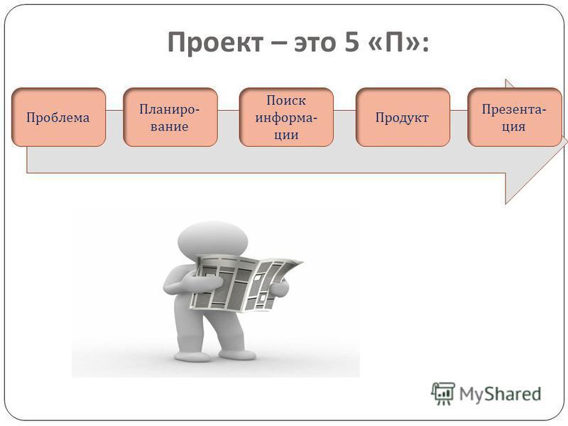 Проект – это 5 « П »: Поиск информации Продукт Презента - ция Планиро - вание Проблема
