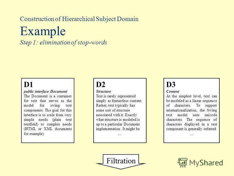 Construction of Hierarchical Subject Domain Example Step 1: elimination of stop-words Filtration D1 public interface Document The Document is a container for text that serves as the model for swing text components. The goal for this interface is to s