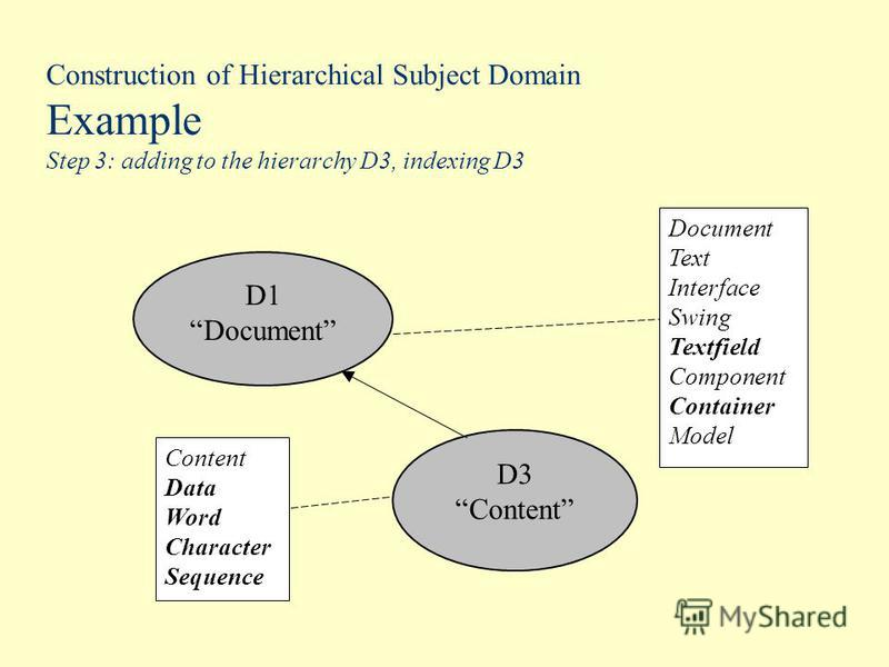 Construction of Hierarchical Subject Domain Example Step 3: adding to the hierarchy D3, indexing D3 D1 Document D3 Content Data Word Character Sequence Document Text Interface Swing Textfield Component Container Model