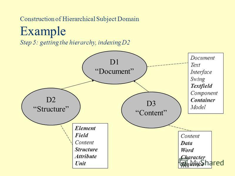 Construction of Hierarchical Subject Domain Example Step 5: getting the hierarchy, indexing D2 Document Text Interface Swing Textfield Component Container Model D2 Structure Element Field Content Structure Attribute Unit D1 Document D3 Content Data W