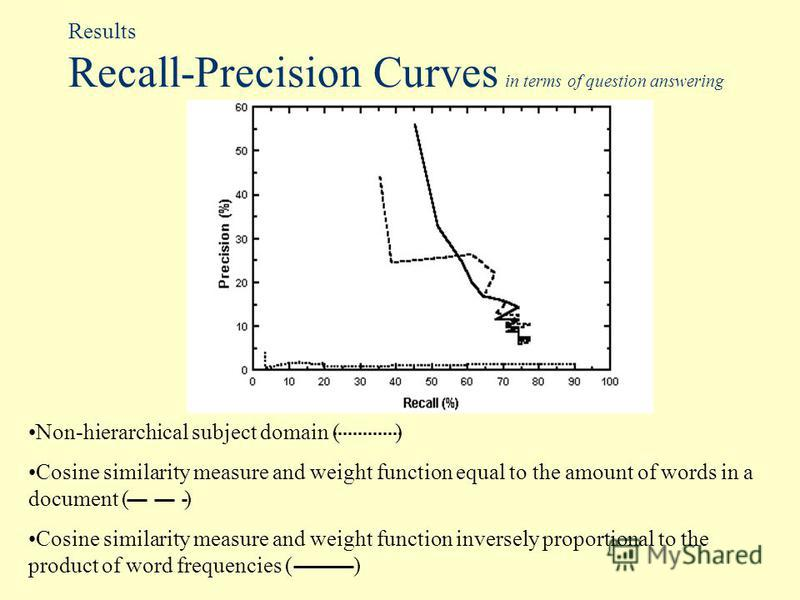 Results Recall-Precision Curves in terms of question answering Non-hierarchical subject domain ( ) Cosine similarity measure and weight function equal to the amount of words in a document ( ) Cosine similarity measure and weight function inversely pr