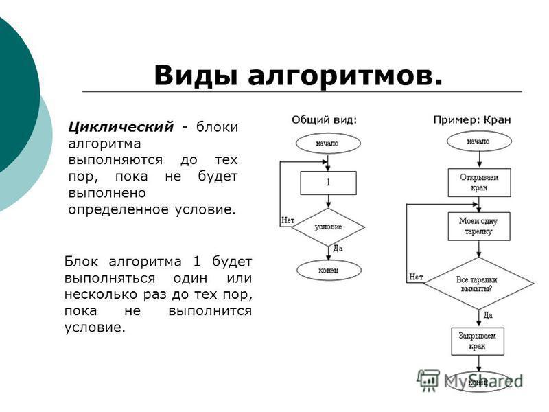 Виды алгоритмов. Циклический - блоки алгоритма выполняются до тех пор, пока не будет выполнено определенное условие. Блок алгоритма 1 будет выполняться один или несколько раз до тех пор, пока не выполнится условие.