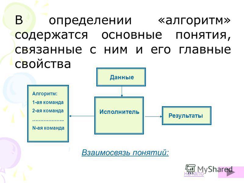 В определении «алгоритм» содержатся основные понятия, связанные с ним и его главные свойства Данные Исполнитель Результаты Алгоритм: 1-ая команда 2-ая команда ……………….. N-ая команда Данные Взаимосвязь понятий: начало