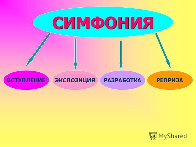 СИМФОНИЯ ВСТУПЛЕНИЕЭКСПОЗИЦИЯРАЗРАБОТКАРЕПРИЗА