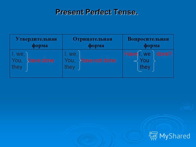 Present Perfect Tense. Утвердительная форма Отрицательная форма Вопросительная форма I, we, You, have done they I, we, You, have not done they Have I, we done? You they