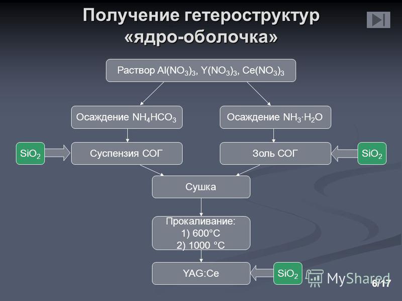 Раствор Al(NO 3 ) 3, Y(NO 3 ) 3, Ce(NO 3 ) 3 Осаждение NH 4 HCO 3 Сушка Суспензия СОГ Прокаливание: 1) 600°C 2) 1000 °C SiO 2 Получение гетероструктур «ядро-оболочка» 6/17 Осаждение NH 3 ·H 2 O Золь СОГSiO 2 YAG:Ce