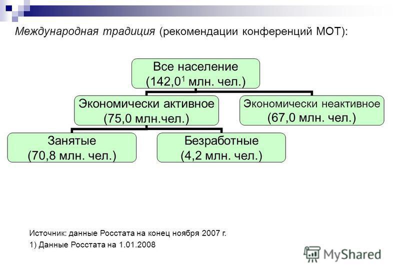 Международная традиция (рекомендации конференций МОТ): Все население (142,0 1 млн. чел.) Экономически активное (75,0 млн.чел.) Занятые (70,8 млн. чел.) Безработные (4,2 млн. чел.) Экономически неактивное (67,0 млн. чел.) Источник: данные Росстата на