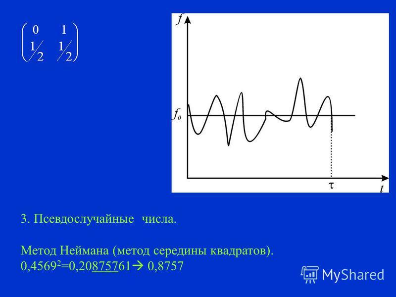 Способы получения случайных чисел на ЭВМ 1. Таблицы случайных чисел. 86515 90795 66155 69186 03393 42502 ……. ……. ……. 2. Генераторы случайных чисел.