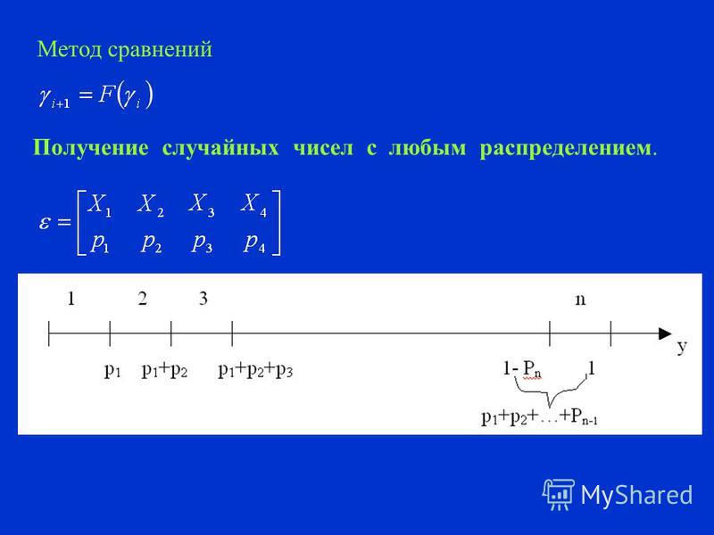 3. Псевдослучайные числа. Метод Неймана (метод середины квадратов). 0,4569 2 =0,20875761 0,8757