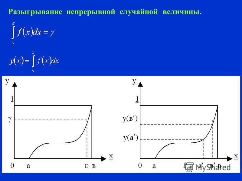 Метод сравнений Получение случайных чисел с любым распределением.