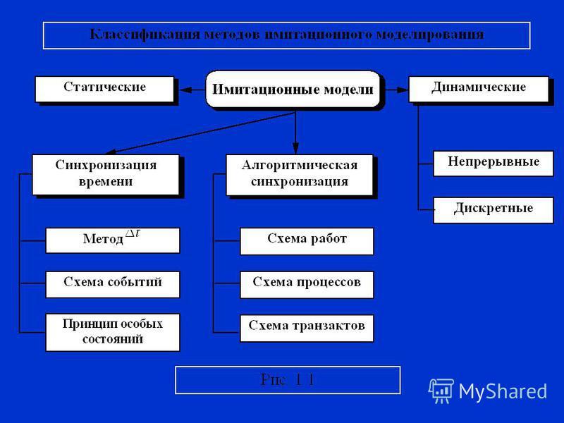 Имитационное моделирование. Модели систем массового обслуживания и автоматизированных информационных систем.