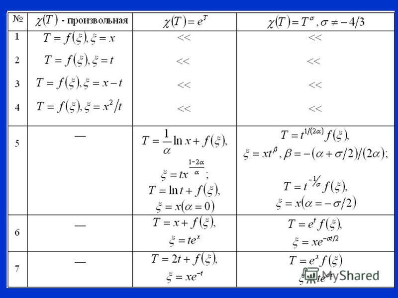Инвариантно-групповой метод исследования - инвариантность к временному сдвигу - инвариантность к пространственному сдвигу - инвариантность к растяжению-сжатию