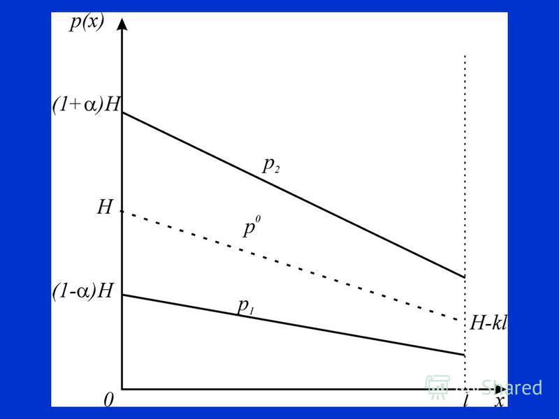 1. = 0 2. k=0 3. Реакция общества линейная функция 4. Властные полномочия линейно убывают с x