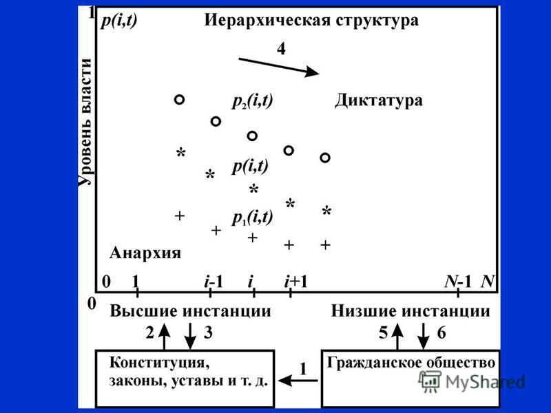 Динамика распределения власти в иерархии Иерархическая структура Гражданское общество Реакция общества