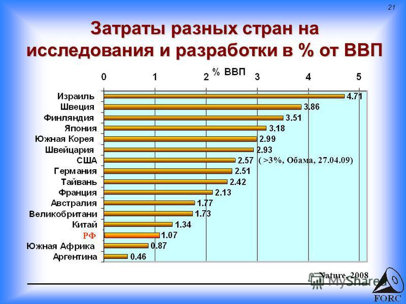 21 Затраты разных стран на исследования и разработки в % от ВВП РФ Nature, 2008 ( >3%, Обама, 27.04.09)
