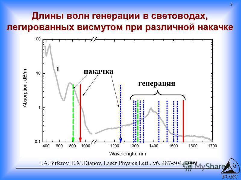 9 Длины волн генерации в световодах, легированных висмутом при различной накачке накачка генерация I.A.Bufetov, E.M.Dianov, Laser Physics Lett., v6, 487-504, 2009