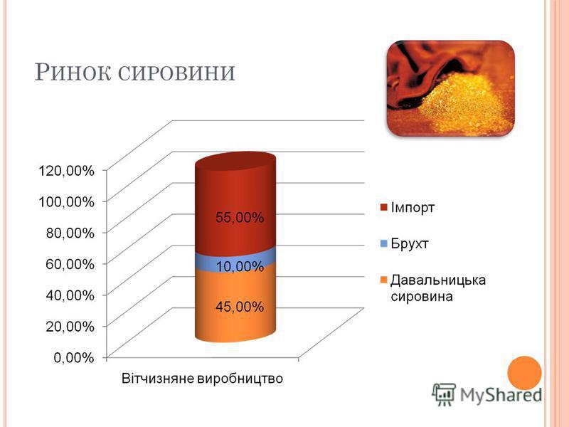 Р ИНОК СИРОВИНИ