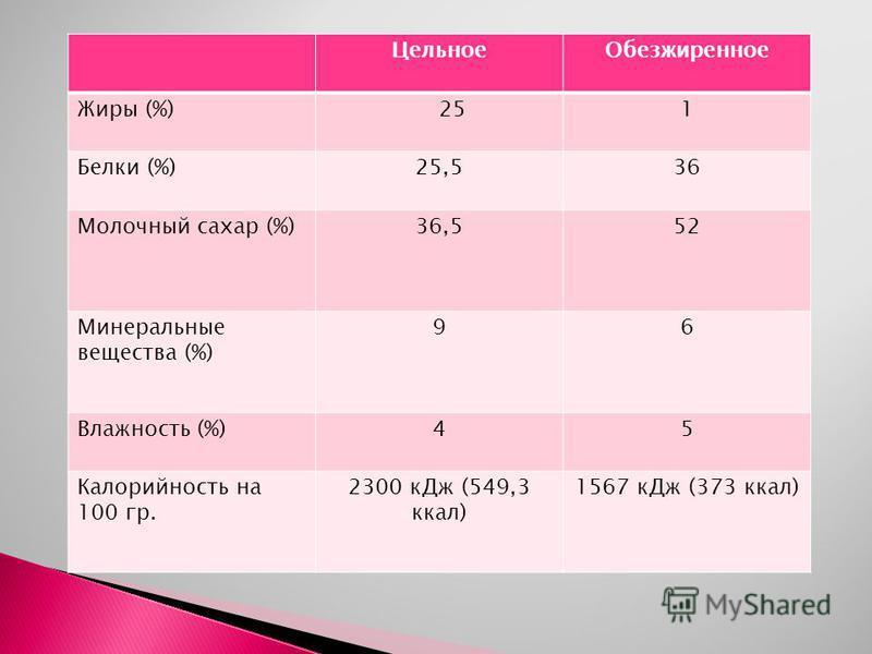 Цельное Обезжиренное Жиры (%)251 Белки (%)25,536 Молочный сахар (%)36,552 Минеральные вещества (%) 96 Влажность (%)45 Калорийность на 100 гр. 2300 к Дж (549,3 ккал) 1567 к Дж (373 ккал)