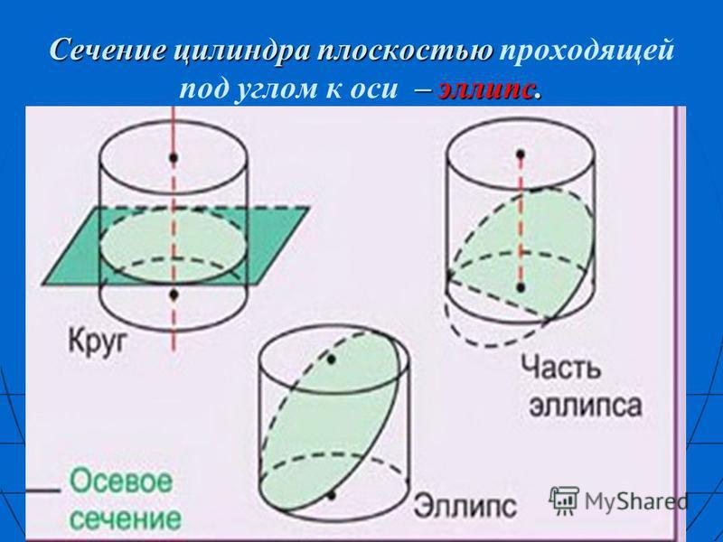 Сечение цилиндра плоскостью – эллипс. Сечение цилиндра плоскостью проходящей под углом к оси – эллипс.