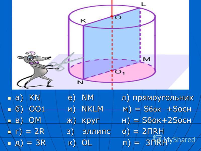а) KN е) NM л) прямоугольник а) KN е) NM л) прямоугольник б) ОО 1 и) NKLM м) = S бок +Sосн б) ОО 1 и) NKLM м) = S бок +Sосн в) ОМ ж) круг н) = Sбок+2Sосн в) ОМ ж) круг н) = Sбок+2Sосн г) = 2R з) эллипс о) = 2ПRH г) = 2R з) эллипс о) = 2ПRH д) = 3R к)