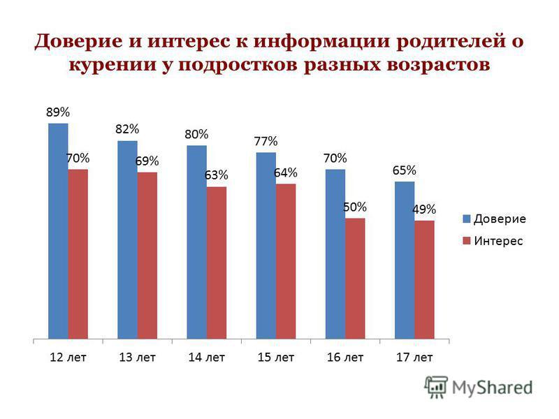 Доверие и интерес к информации родителей о курении у подростков разных возрастов
