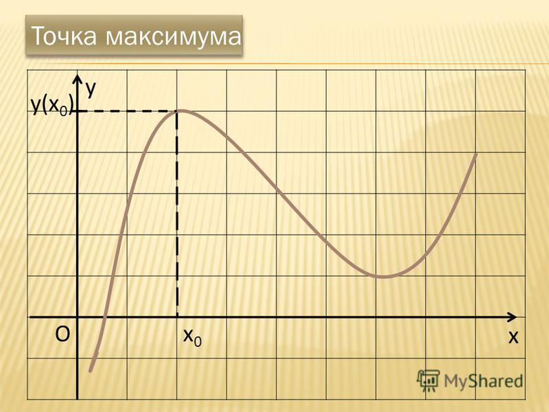 x Ox0x0 Точка максимума y(x 0 ) y