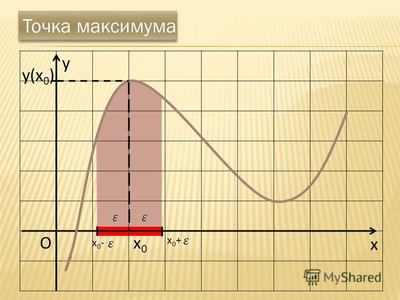 x Ox0x0 Точка максимума x0+x0+ x0-x0- y y(x 0 )