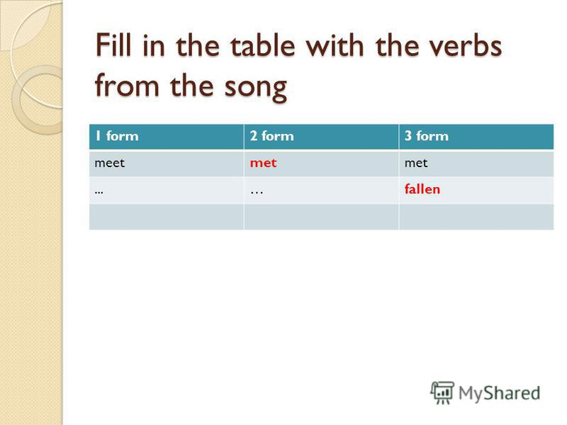 Fill in the table with the verbs from the song 1 form2 form3 form meetmet...…fallen