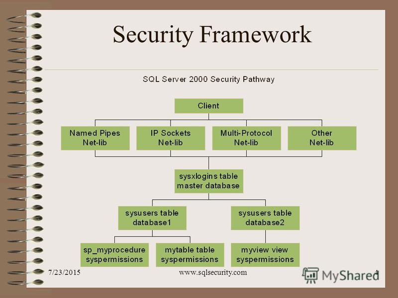7/23/2015www.sqlsecurity.com4 Security Framework
