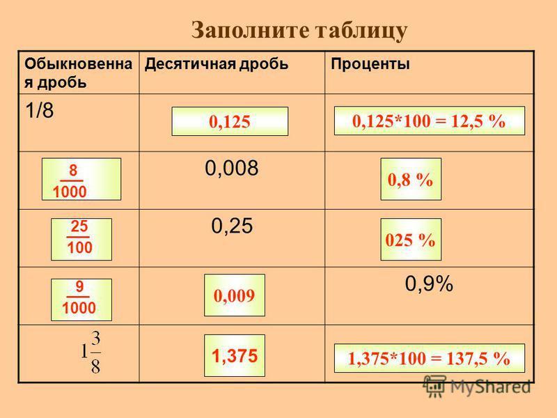Заполните таблицу Обыкновенна я дробь Десятичная дробь Проценты 1/8 0,008 0,25 0,9% 0,125 0,125*100 = 12,5 % 8 1000 25 100 9 1000 0,009 1,375 1,375*100 = 137,5 % 0,8 % 025 %